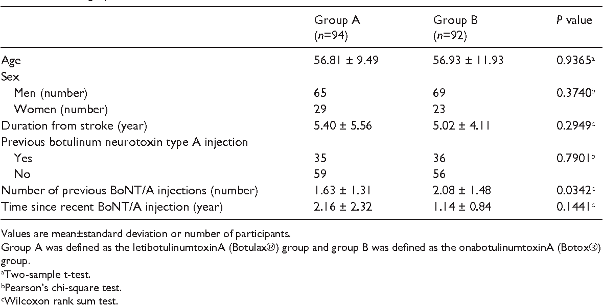 Table 2 from Safety and efficacy of letibotulinumtoxinA