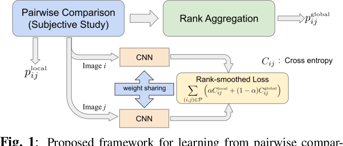 Figure 1 for Rank-smoothed Pairwise Learning In Perceptual Quality Assessment