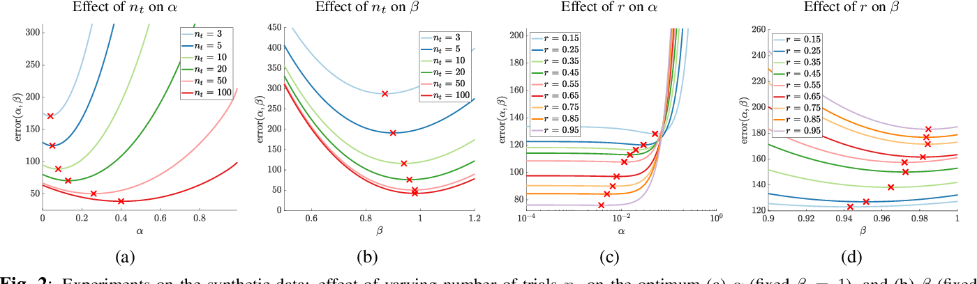 Figure 2 for Rank-smoothed Pairwise Learning In Perceptual Quality Assessment