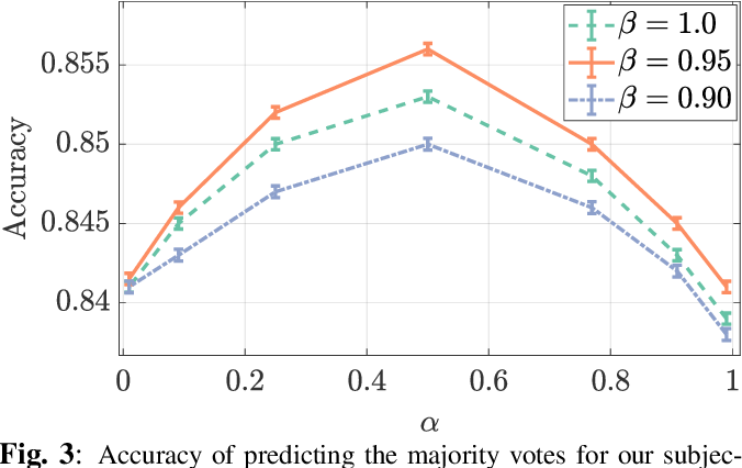 Figure 3 for Rank-smoothed Pairwise Learning In Perceptual Quality Assessment