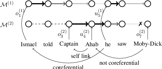 Figure 1 for The Referential Reader: A Recurrent Entity Network for Anaphora Resolution