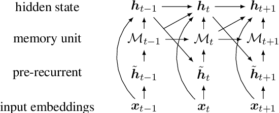 Figure 3 for The Referential Reader: A Recurrent Entity Network for Anaphora Resolution