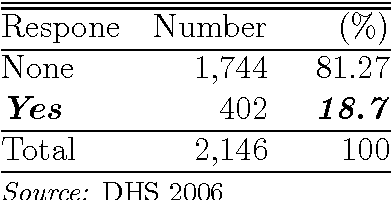 Table 4: 2006 Child Diarrhea Prevalence Among ≤ 24 Months