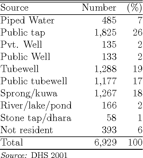 Table 5: 2001 Water Source