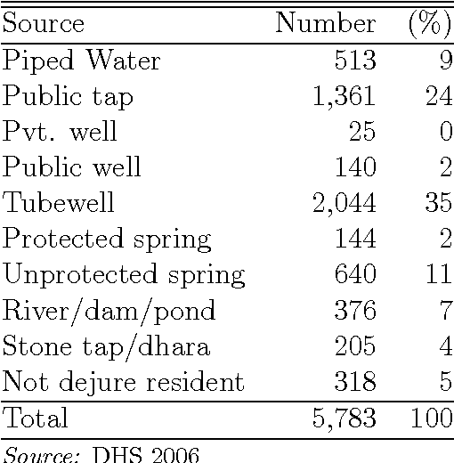 Table 6: 2006 Water Source