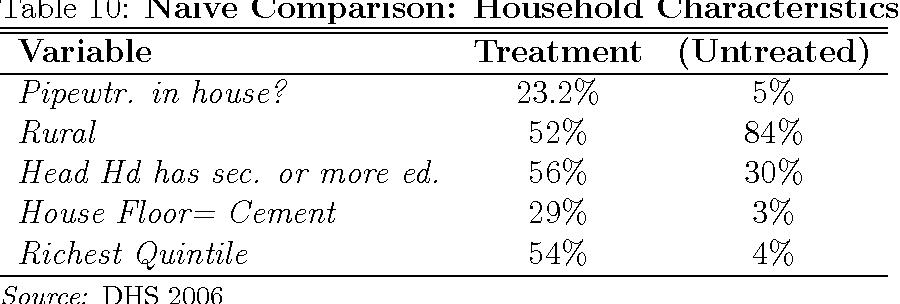 Table 10: Naive Comparison: Household Characteristics