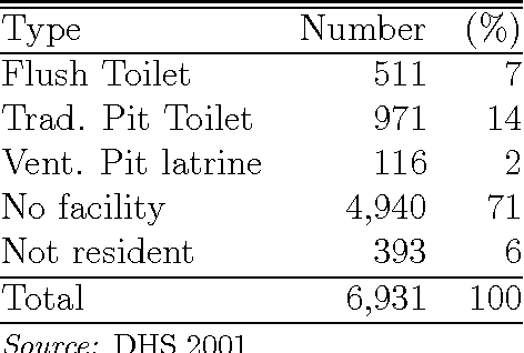 Table 7: 2001 Toilet Facility