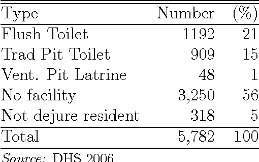 Table 8: 2006 Toilet Facility
