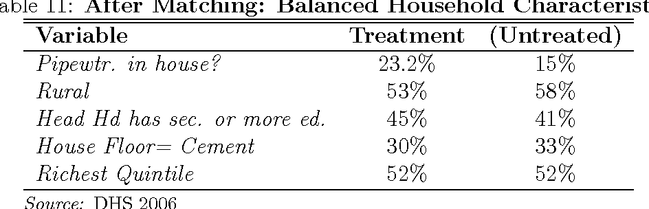 Table 11: After Matching: Balanced Household Characteristics