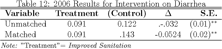 Table 12: 2006 Results for Intervention on Diarrhea