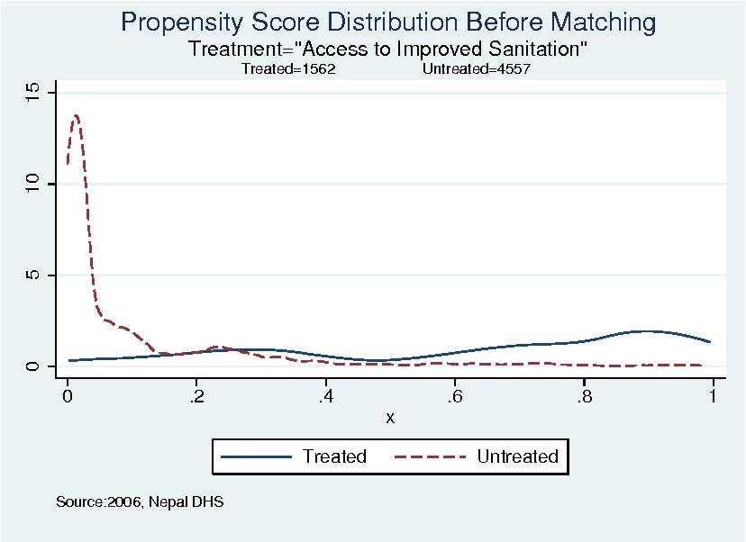Figure 3: Propensity Score Distribution: Before Matching