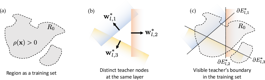 Figure 2 for Student Specialization in Deep ReLU Networks With Finite Width and Input Dimension