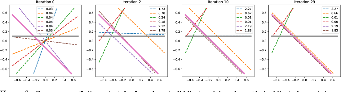 Figure 3 for Student Specialization in Deep ReLU Networks With Finite Width and Input Dimension