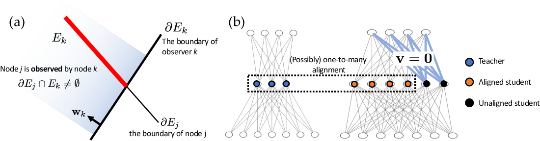 Figure 4 for Student Specialization in Deep ReLU Networks With Finite Width and Input Dimension