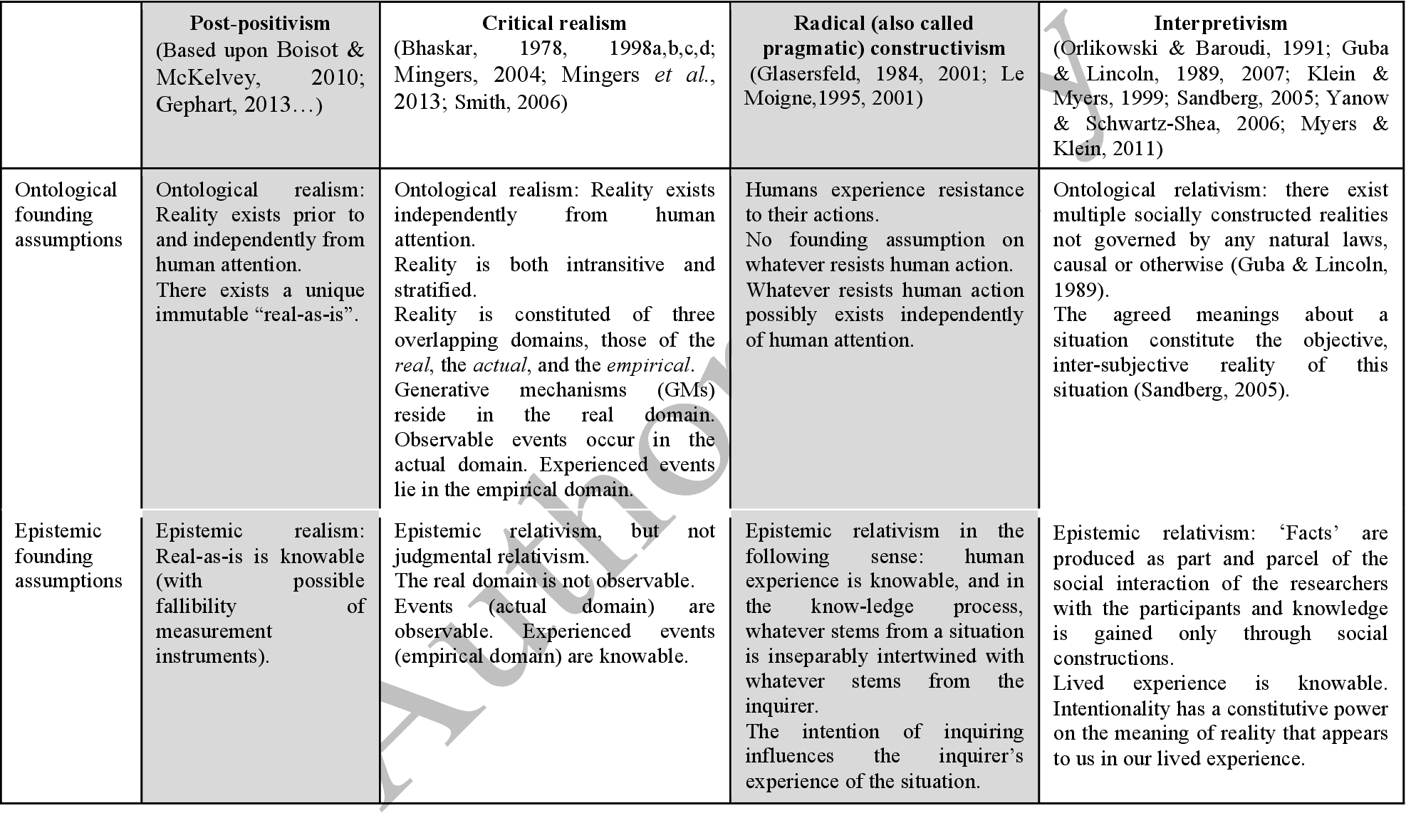 Table 1 from Finding one's way around various methodological
