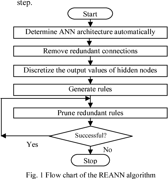 Figure 1 for Extraction of Symbolic Rules from Artificial Neural Networks