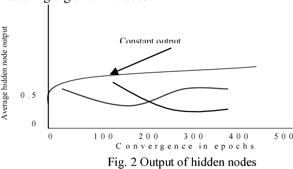 Figure 2 for Extraction of Symbolic Rules from Artificial Neural Networks