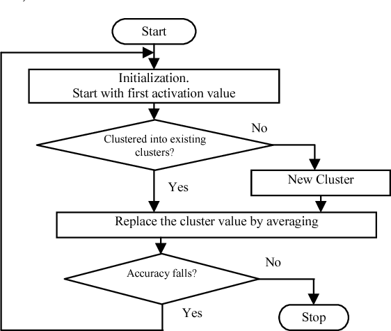 Figure 3 for Extraction of Symbolic Rules from Artificial Neural Networks