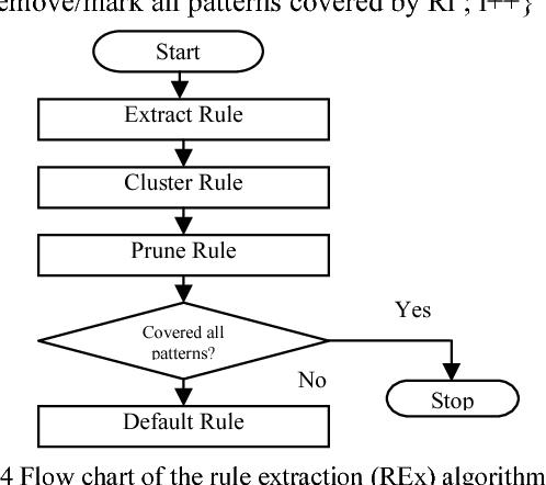 Figure 4 for Extraction of Symbolic Rules from Artificial Neural Networks