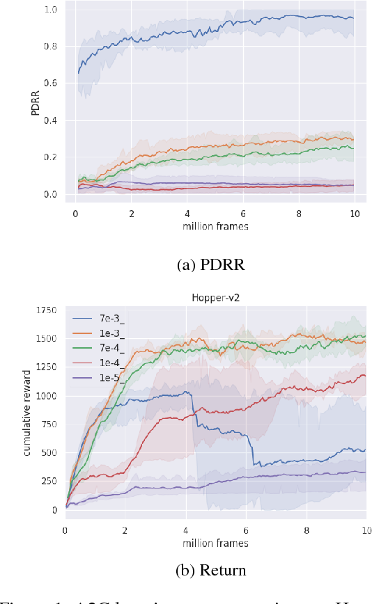 Figure 1 for ANS: Adaptive Network Scaling for Deep Rectifier Reinforcement Learning Models