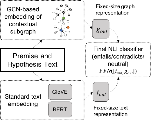 Figure 3 for Infusing Knowledge into the Textual Entailment Task Using Graph Convolutional Networks