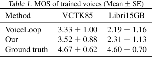 Figure 2 for Fitting New Speakers Based on a Short Untranscribed Sample