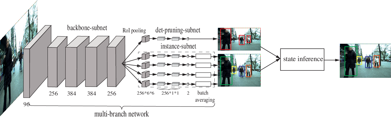 Figure 3 for Instance-Aware Representation Learning and Association for Online Multi-Person Tracking