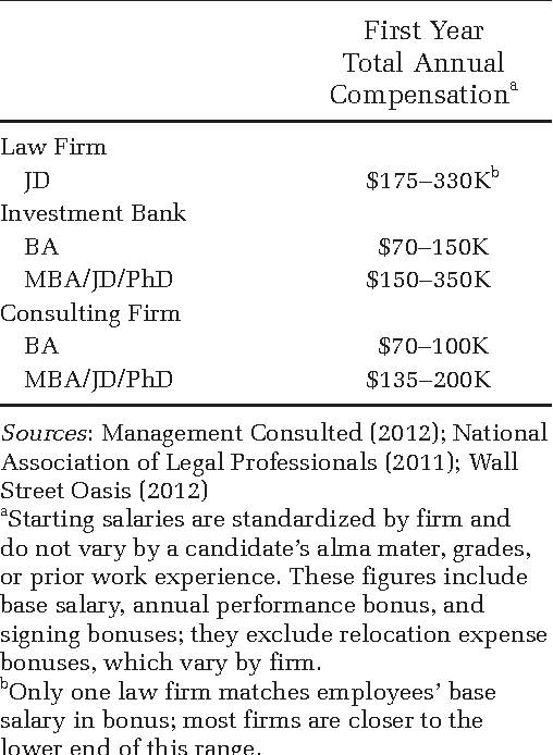 Table 1 from Hiring as cultural matching: The case of elite