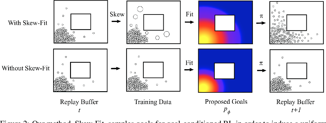 Figure 3 for Skew-Fit: State-Covering Self-Supervised Reinforcement Learning