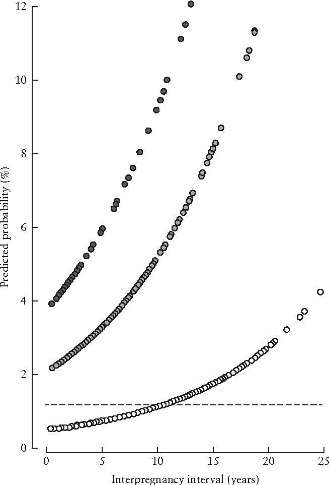 Figure 2 from Prediction of small-for-gestational-age