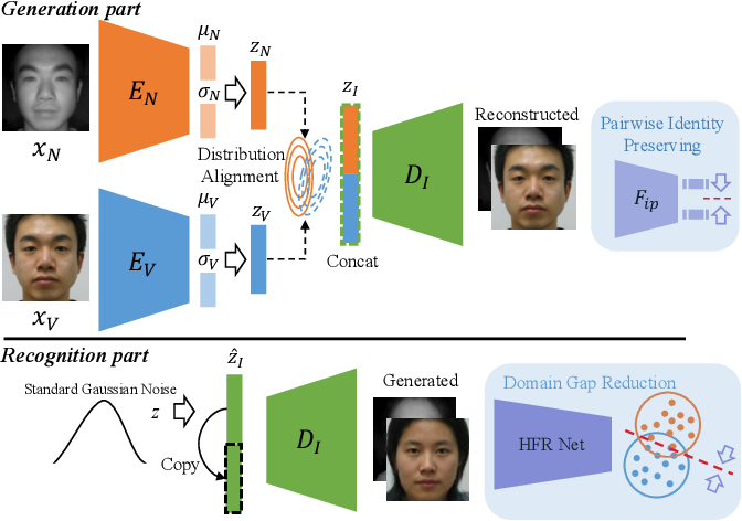 Figure 1 for Dual Variational Generation for Low-Shot Heterogeneous Face Recognition