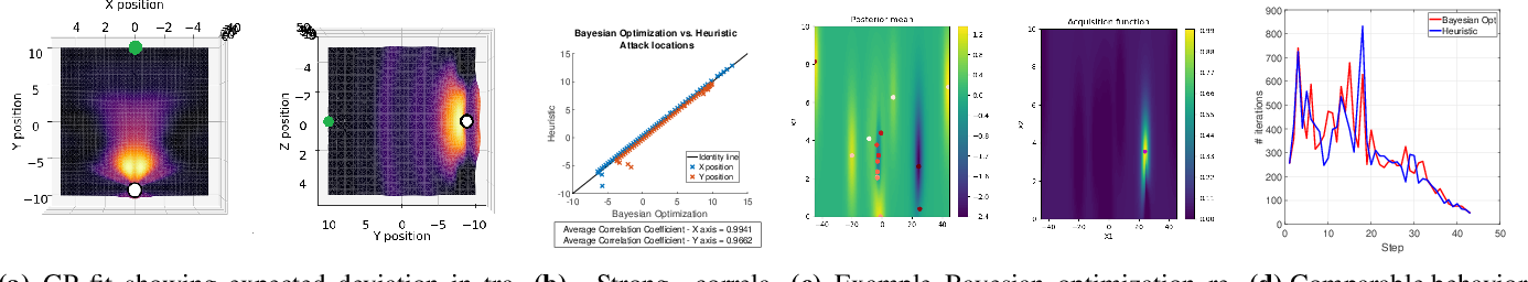 Figure 2 for Adversarial Attacks on Optimization based Planners