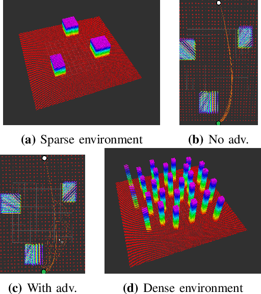 Figure 3 for Adversarial Attacks on Optimization based Planners