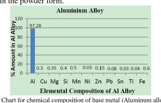 Figure 1 from Experimental Study on Aluminium Based Alloys
