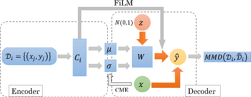 Figure 1 for Meta Learning for Causal Direction