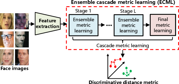 Figure 1 for ECML: An Ensemble Cascade Metric Learning Mechanism towards Face Verification