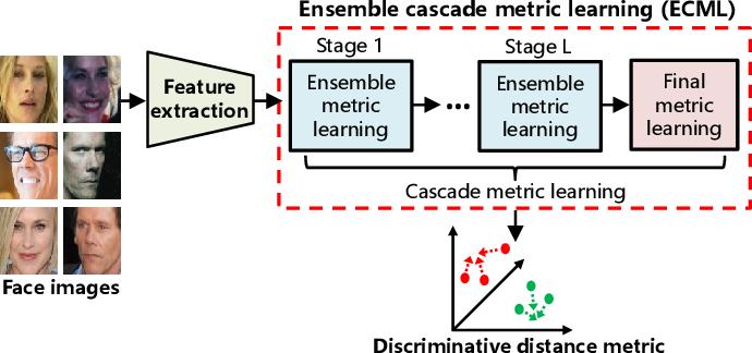 Figure 1 for ECML: An Ensemble Cascade Metric Learning Mechanism towards Face Verification