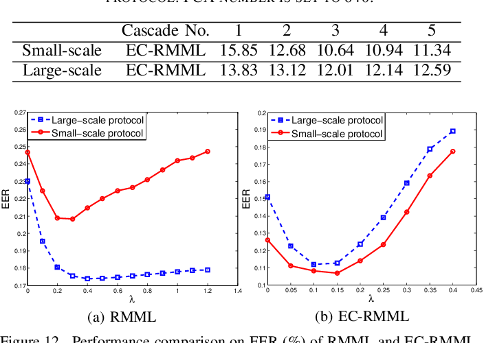 Figure 4 for ECML: An Ensemble Cascade Metric Learning Mechanism towards Face Verification