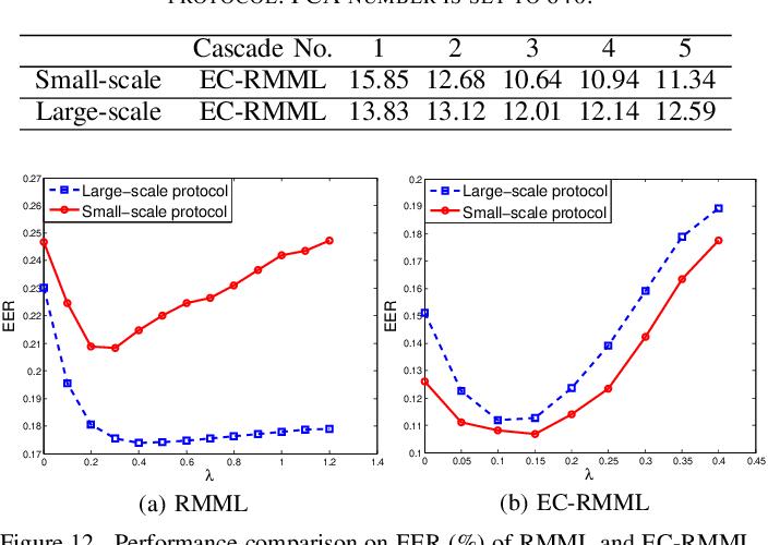 Figure 4 for ECML: An Ensemble Cascade Metric Learning Mechanism towards Face Verification