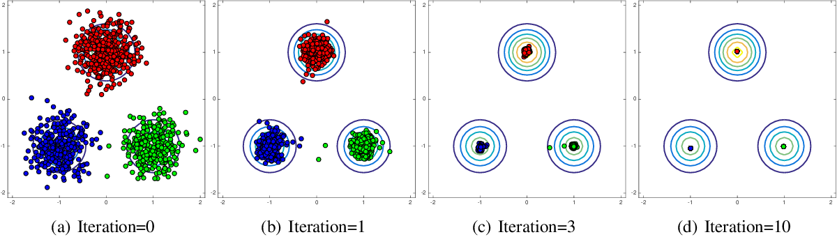 Figure 1 for Mode-Seeking Clustering and Density Ridge Estimation via Direct Estimation of Density-Derivative-Ratios