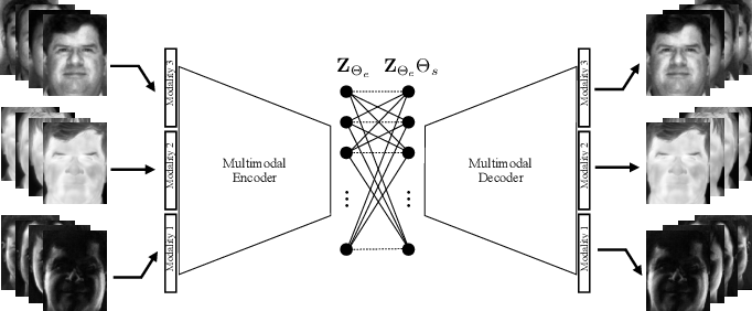 Figure 1 for Deep Multimodal Subspace Clustering Networks