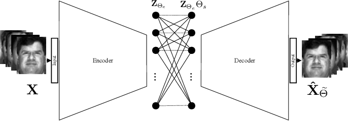 Figure 3 for Deep Multimodal Subspace Clustering Networks