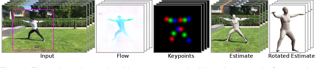 Figure 1 for Sim2real transfer learning for 3D pose estimation: motion to the rescue