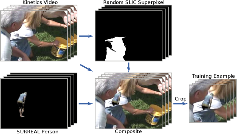 Figure 3 for Sim2real transfer learning for 3D pose estimation: motion to the rescue