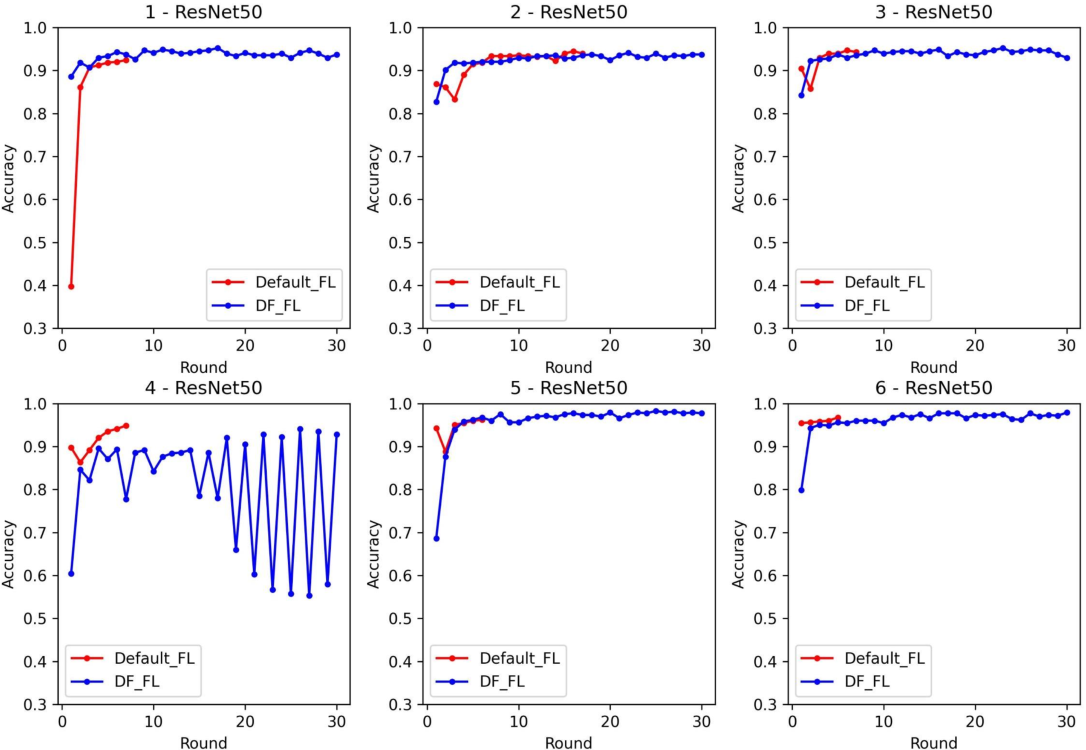 Figure 4 for Dynamic Fusion based Federated Learning for COVID-19 Detection