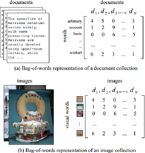 Figure 1 for Content-based Video Indexing and Retrieval Using Corr-LDA