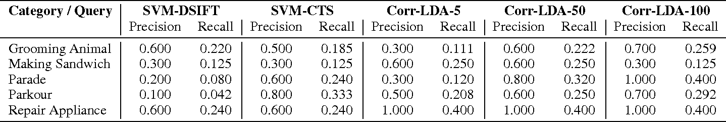 Figure 4 for Content-based Video Indexing and Retrieval Using Corr-LDA