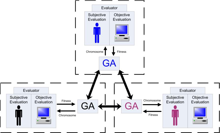 Figure 1 for Collaborative Evolution of 3D Models