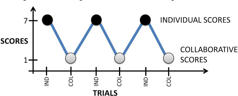 Figure 4 for Collaborative Evolution of 3D Models