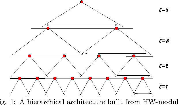 Figure 1 for Unsupervised Learning of Invariant Representations in Hierarchical Architectures